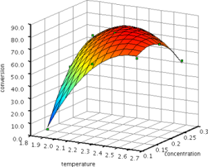Approximation Plot